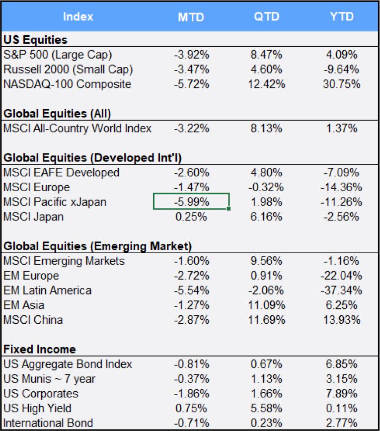 Market Commentary September 2020