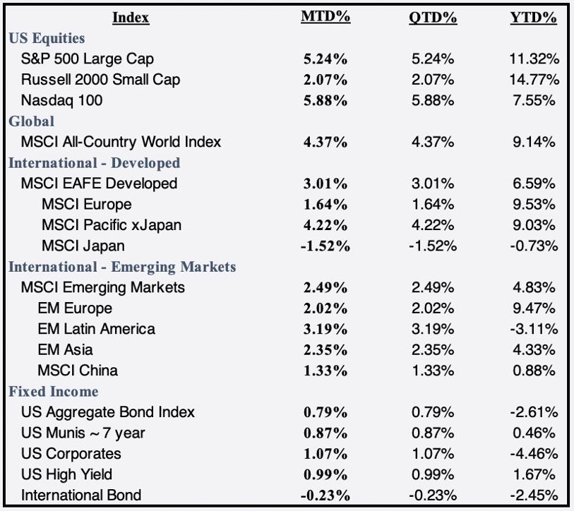 April 2021 Global Market Index
