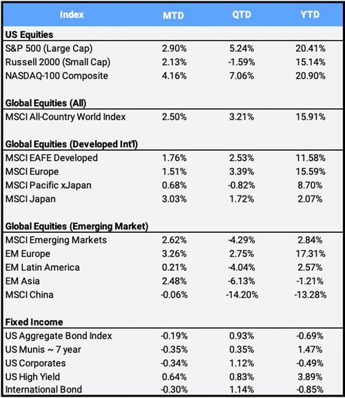 August 2021 Global Market Index