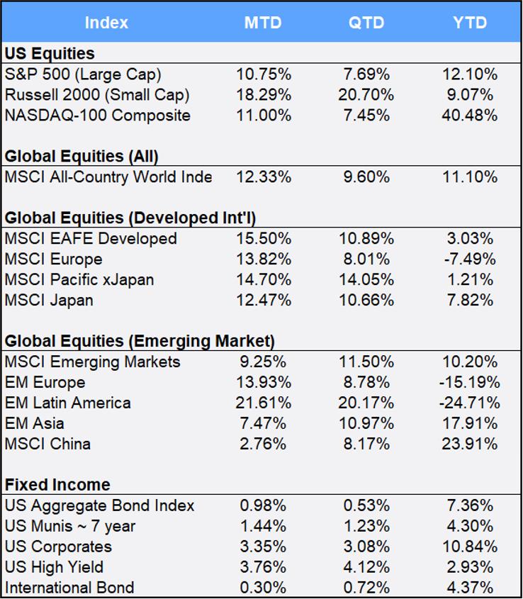 Global Market Commentary Chart November 2020