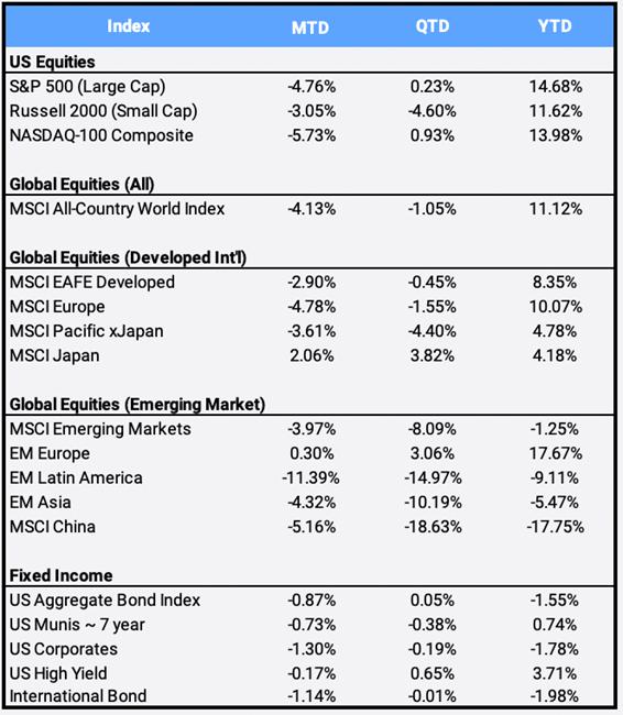 Perigon Global Market Commentary September 2021